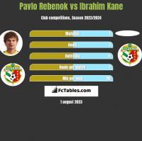 Pavlo Rebenok vs Ibrahim Kane h2h player stats