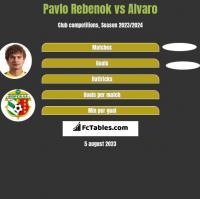 Pavlo Rebenok vs Alvaro h2h player stats