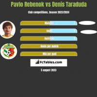 Pavlo Rebenok vs Denis Taraduda h2h player stats