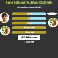 Pavlo Rebenok vs Artem Chelyadin h2h player stats