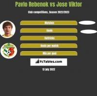 Pavlo Rebenok vs Jose Viktor h2h player stats