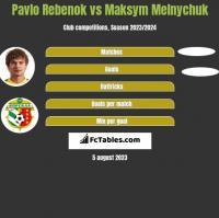 Pavlo Rebenok vs Maksym Melnychuk h2h player stats