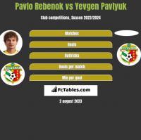 Pavlo Rebenok vs Yevgen Pavlyuk h2h player stats