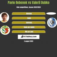 Pavlo Rebenok vs Valerii Dubko h2h player stats