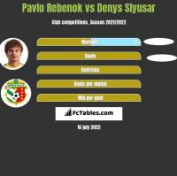Pavlo Rebenok vs Denys Slyusar h2h player stats