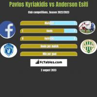 Pavlos Kyriakidis vs Anderson Esiti h2h player stats
