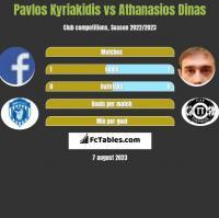 Pavlos Kyriakidis vs Athanasios Dinas h2h player stats