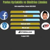 Pavlos Kyriakidis vs Dimitrios Limnios h2h player stats