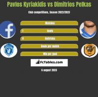 Pavlos Kyriakidis vs Dimitrios Pelkas h2h player stats