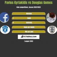 Pavlos Kyriakidis vs Douglas Gomes h2h player stats