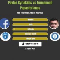 Pavlos Kyriakidis vs Emmanouil Papasterianos h2h player stats