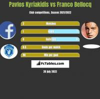 Pavlos Kyriakidis vs Franco Bellocq h2h player stats