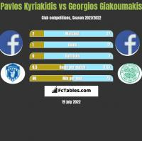 Pavlos Kyriakidis vs Georgios Giakoumakis h2h player stats