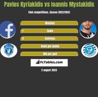 Pavlos Kyriakidis vs Ioannis Mystakidis h2h player stats