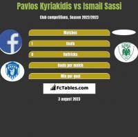 Pavlos Kyriakidis vs Ismail Sassi h2h player stats