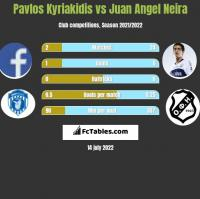 Pavlos Kyriakidis vs Juan Angel Neira h2h player stats