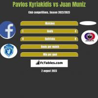 Pavlos Kyriakidis vs Juan Muniz h2h player stats