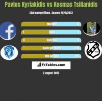 Pavlos Kyriakidis vs Kosmas Tsilianidis h2h player stats