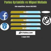 Pavlos Kyriakidis vs Miguel Mellado h2h player stats