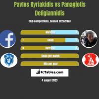 Pavlos Kyriakidis vs Panagiotis Deligiannidis h2h player stats