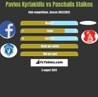 Pavlos Kyriakidis vs Paschalis Staikos h2h player stats