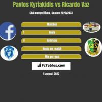 Pavlos Kyriakidis vs Ricardo Vaz h2h player stats
