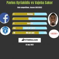 Pavlos Kyriakidis vs Vajeba Sakor h2h player stats