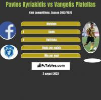 Pavlos Kyriakidis vs Vangelis Platellas h2h player stats