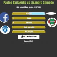 Pavlos Kyriakidis vs Lisandro Semedo h2h player stats