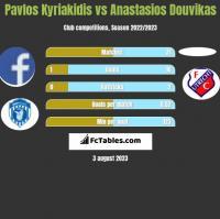 Pavlos Kyriakidis vs Anastasios Douvikas h2h player stats