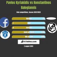Pavlos Kyriakidis vs Konstantinos Balogiannis h2h player stats