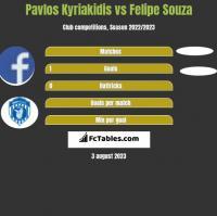 Pavlos Kyriakidis vs Felipe Souza h2h player stats