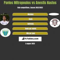 Pavlos Mitropoulos vs Anestis Nastos h2h player stats