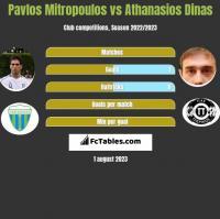 Pavlos Mitropoulos vs Athanasios Dinas h2h player stats
