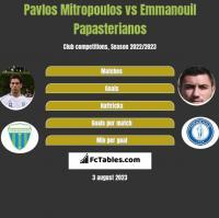 Pavlos Mitropoulos vs Emmanouil Papasterianos h2h player stats