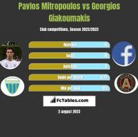 Pavlos Mitropoulos vs Georgios Giakoumakis h2h player stats