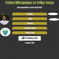 Pavlos Mitropoulos vs Felipe Souza h2h player stats