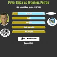 Pavol Bajza vs Evgenios Petrou h2h player stats
