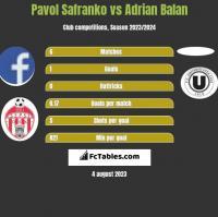 Pavol Safranko vs Adrian Balan h2h player stats