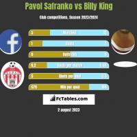 Pavol Safranko vs Billy King h2h player stats