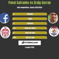 Pavol Safranko vs Craig Curran h2h player stats