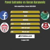 Pavol Safranko vs Goran Karanovic h2h player stats