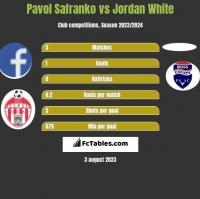 Pavol Safranko vs Jordan White h2h player stats
