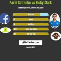 Pavol Safranko vs Nicky Clark h2h player stats