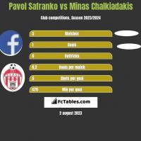 Pavol Safranko vs Minas Chalkiadakis h2h player stats