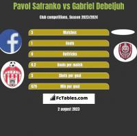 Pavol Safranko vs Gabriel Debeljuh h2h player stats