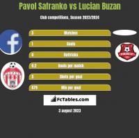 Pavol Safranko vs Lucian Buzan h2h player stats
