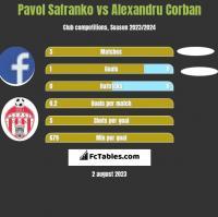 Pavol Safranko vs Alexandru Corban h2h player stats