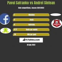 Pavol Safranko vs Andrei Sintean h2h player stats