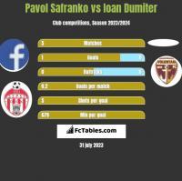 Pavol Safranko vs Ioan Dumiter h2h player stats